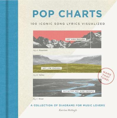 Pop Charts: 100 Iconic SongLyricsVisualized